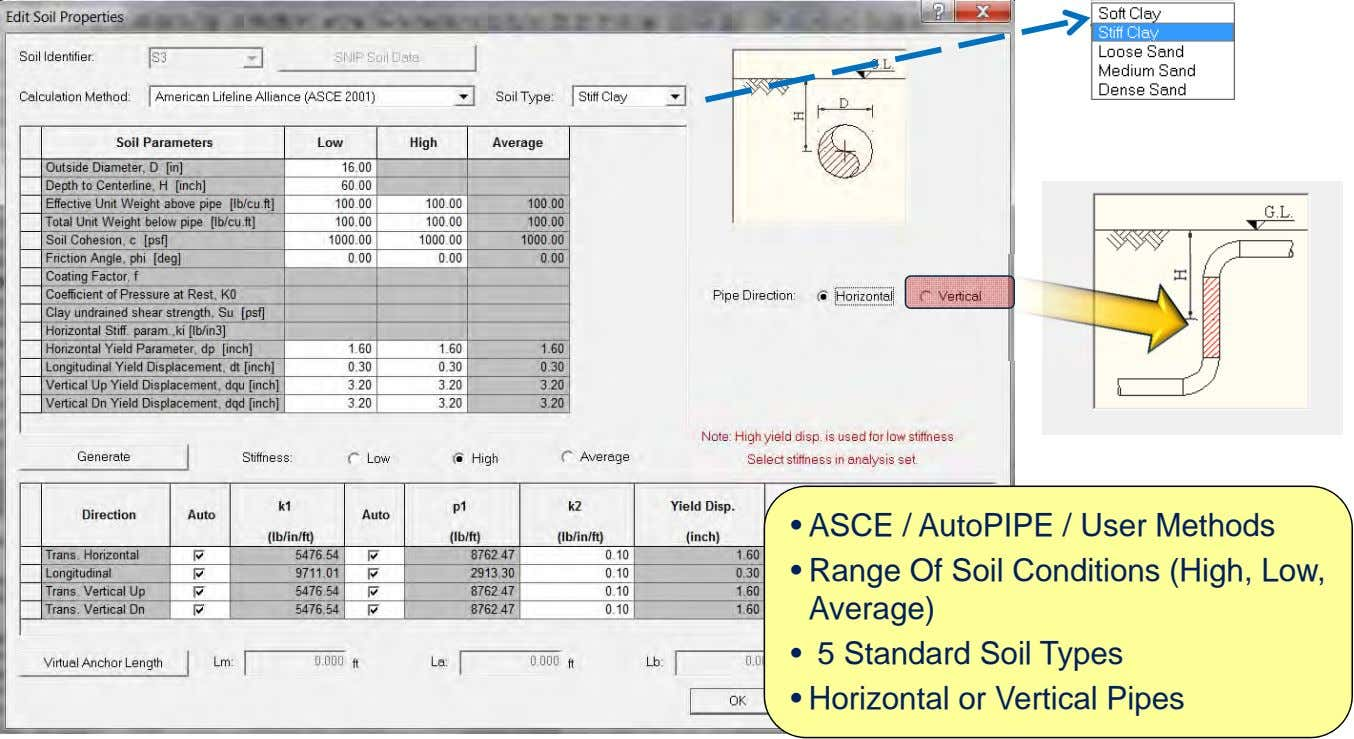 • ASCE / AutoPIPE / User Methods • Range Of Soil Conditions (High, Low, Average)
