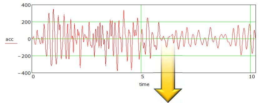 Convert Time History to Response Spectrum Displacement Response Spectrum 18 16 14 12 10 8 6