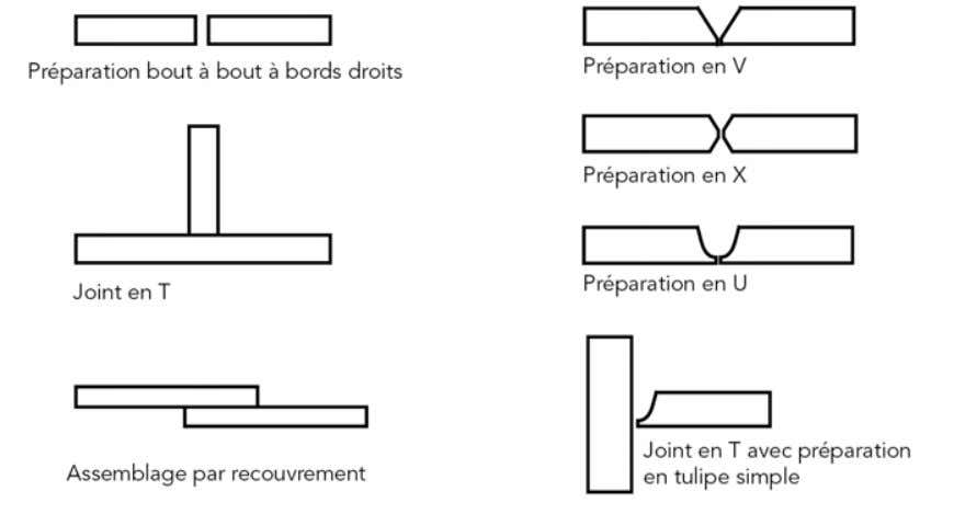 plus courants. Figure 1.16 Terminologie des assemblages. Figure 1.17 Différents types d'assemblages. 1.2.4