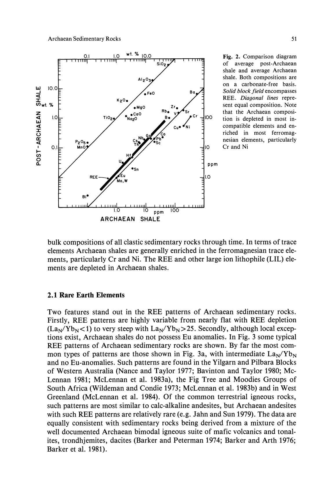 Archaean Sedimentary Rocks 51 Fig. 2. Comparison diagram of average post-Archaean shale and average Archaean shale.