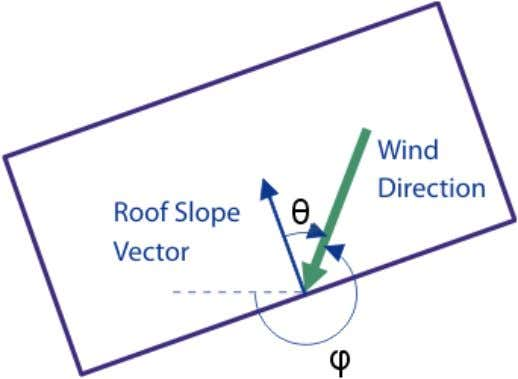 Engineers Handbooks (BS) Windward Walls Windward walls have a single zone, Table 5 is used with