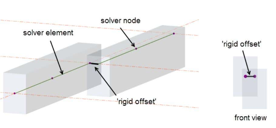 Solver Model Handbook The physical location of the beam is a determined from the alignment snap