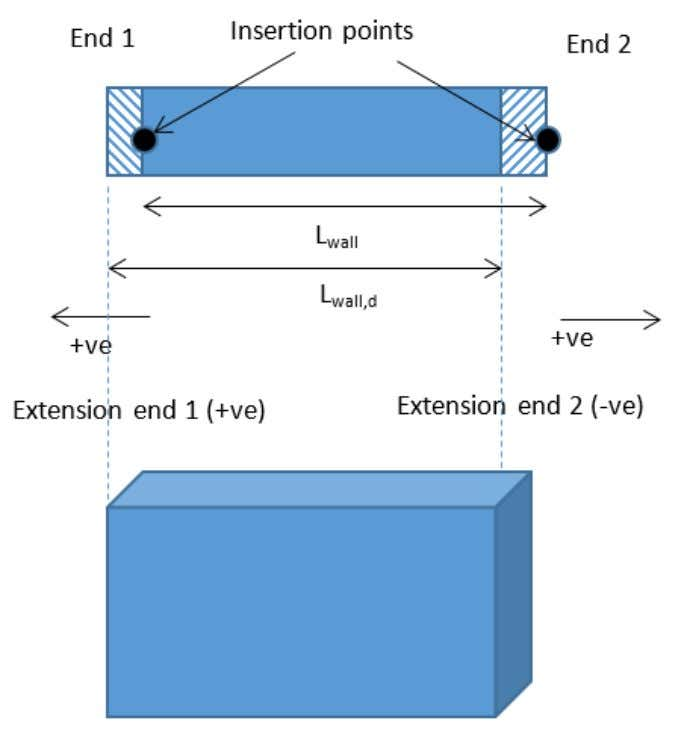 Engineers Handbooks (BS) Although the length of the wall used in the analysis model (L )