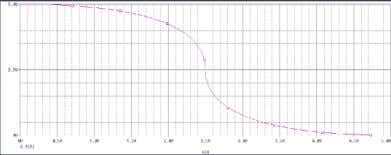 linear region. D. Voltage Transfer Characteristics curve. E. Transient analysis of CMOS inverter: F. CMOS NAND