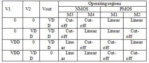 October 2013 Table 1. Operating regions of the transistors: G. Transient analysis of CMOS NAND gate: