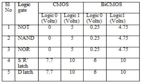 by bicmos logic and comparative study with cmos logic Table 5: Comparison of VTC Curve between