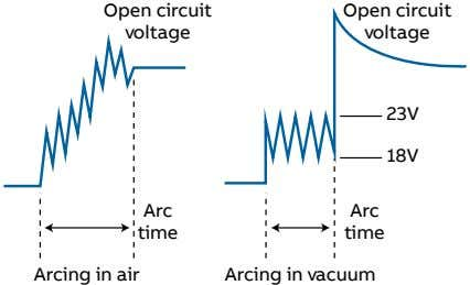Open circuit Open circuit voltage voltage 23V 18V Arc Arc time time Arcing in air Arcing