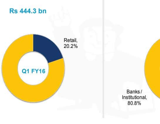 Rs 444.3 bn Retail, 20.2% Q1 FY16 Banks / Institutional, 80.8%