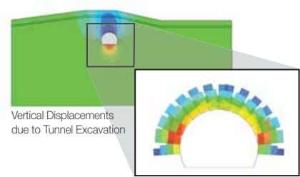 Vertical Displacements due to Tunnel Excavation