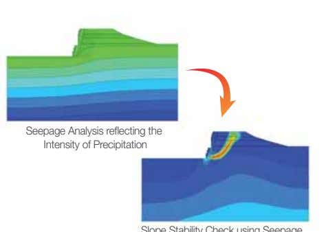 Seepage Analysis reflecting the Intensity of Precipitation