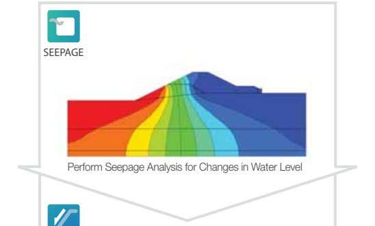 SEEPAGE Perform Seepage Analysis for Changes in Water Level