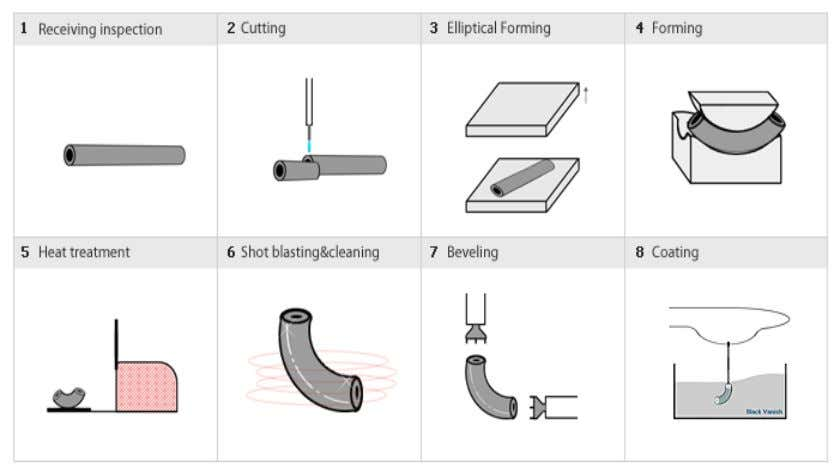 to thick-wall items that cannot be bent on a mandrel die Visit for free piping study