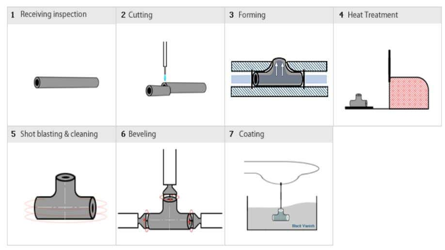 Hydraulic Bulge method Hydraulic Bulge method is used to manufacture Tee. Cut piece of Pipe is