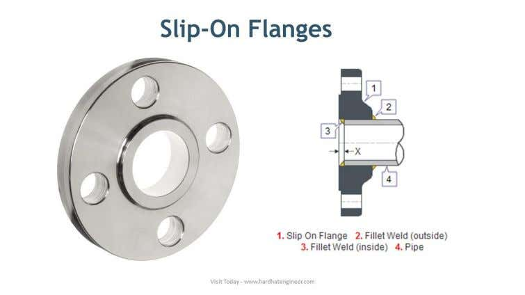 Lap Joint Flanges Lap flange is having two components, a stub end, and a loose