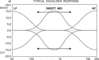 dB TYPICAL EQUALISER RESPONSE 20.0 BOOST LF SWEPT MID HF 15.0 10.0 5.0 0.0 -5.0