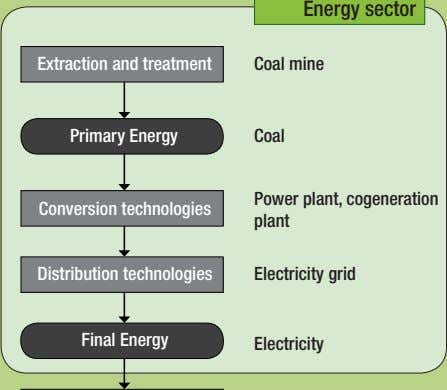 Energy sector Extraction and treatment Coal mine Primary Energy Coal Conversion technologies Power plant,