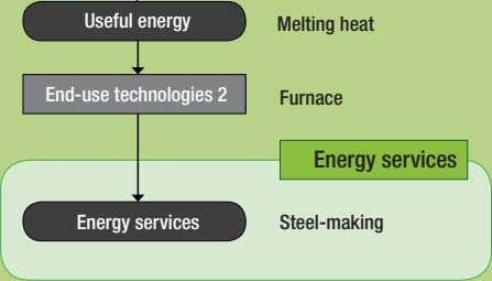 Useful energy Melting heat End-use technologies 2 Furnace Energy services Energy services Steel-making