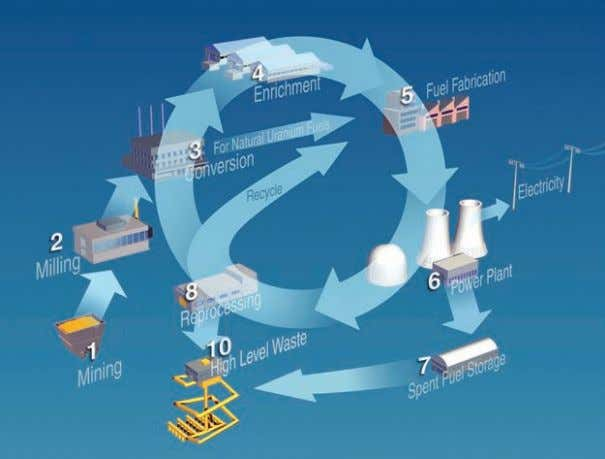using the INPRO Methodology  Nuclear Energy Systems Nuclear Fuel Cycle A nuclear energy system (NES)