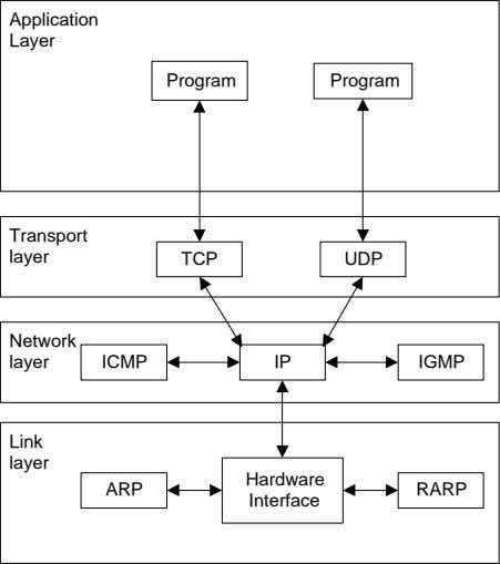 Application Layer Program Program Transport layer TCP UDP Network layer ICMP IP IGMP Link layer
