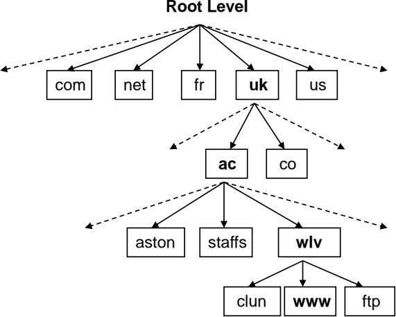 Root Level com net fr uk us ac co aston staffs wlv clun www ftp