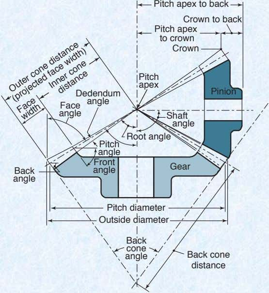 Pitch apex to back Crown to back Pitch apex to crown Crown Pitch apex Pinion