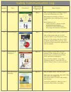 Safety Communication Log Number Topic Thumbnail Delivered this Supervisors Major Points Topic on: #1 Shift Handover