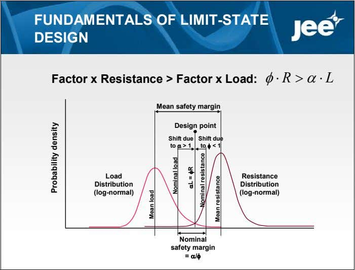 FUNDAMENTALS OF LIMIT-STATE DESIGN Factor x Resistance > Factor x Load:  R  L