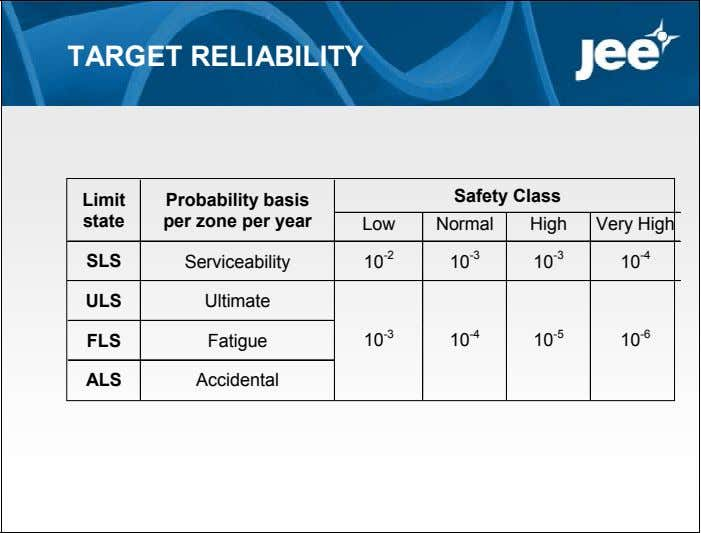 TARGET RELIABILITY Safety Class Limit state Probability basis per zone per year Low Normal High