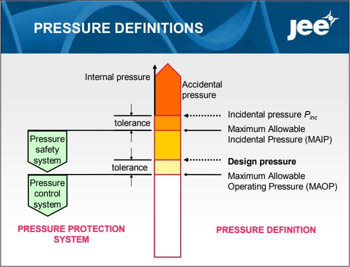 PRESSURE DEFINITIONS Internal pressure Accidental pressure Incidental pressure P inc tolerance Pressure Maximum