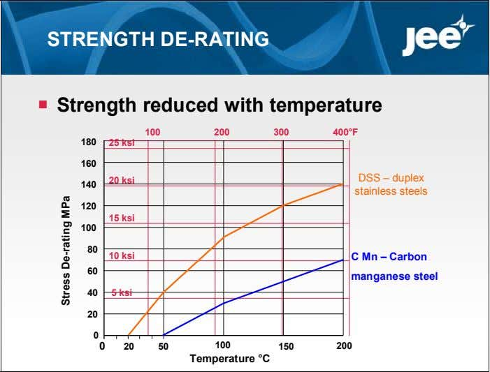 STRENGTH DE-RATING  Strength reduced with temperature 100 200 300 400°F 180 25 ksi 160