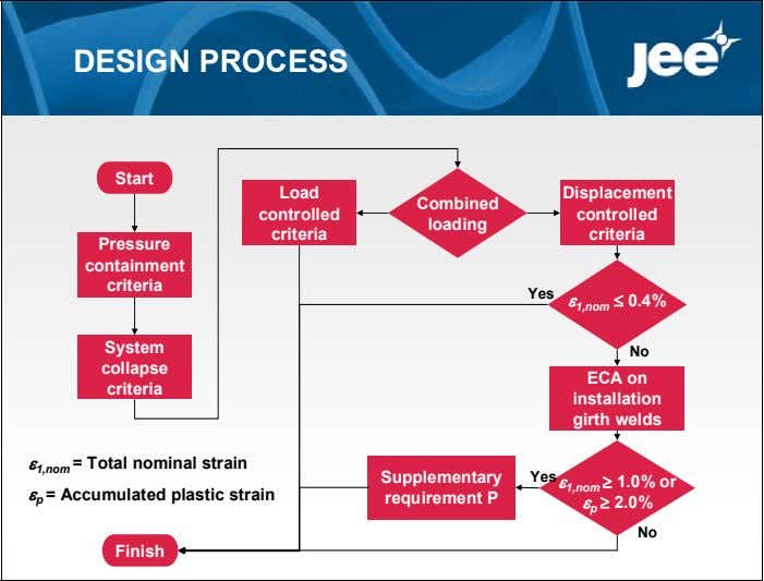 DESIGN PROCESS Start Load Displacement Combined controlled controlled loading criteria criteria Pressure