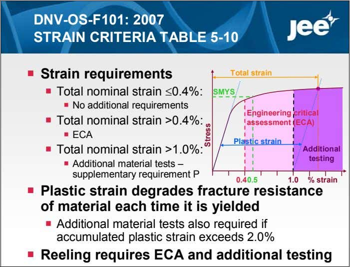 DNV-OS-F101: 2007 STRAIN CRITERIA TABLE 5-10  Strain requirements Total strain  Total nominal strain