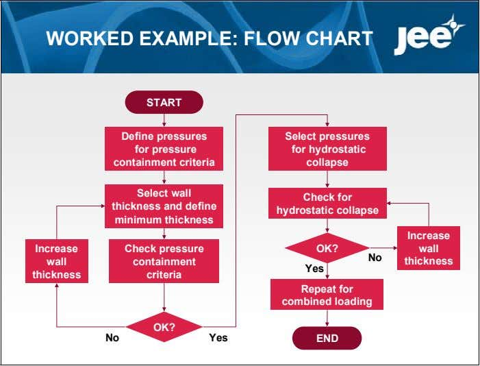 WORKED EXAMPLE: FLOW CHART START Define pressures Select pressures for pressure for hydrostatic containment criteria
