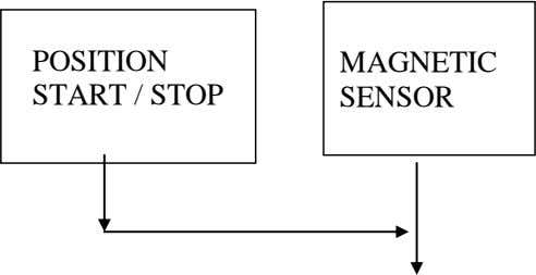 POSITION START / STOP MAGNETIC SENSOR