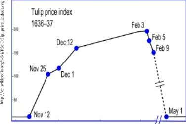 http://en.wikipedia.org/wiki/File:Tulip_price_index1.svg