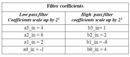 platform TABLE I: DB3 QUANTIZED WAVELET COEFFICIENTS For hardware implementation, the floating-point operations