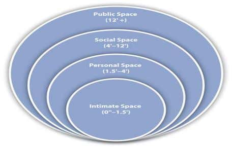 of the zone. Figure 4.1 proxemics Zones of Personal Space Public Space (12 Feet or More)