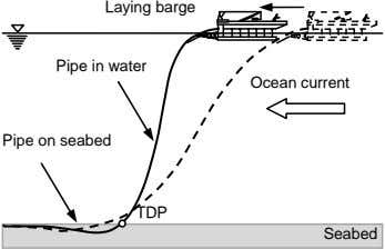 Laying barge Pipe in water Ocean current Pipe on seabed TDP Seabed