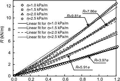 η=1.0 kPa/m 12 η=1.5 kPa/m R=7.86e η=2.0 kPa/m R=9.81e 10 η=2.5 kPa/m Linear fit for
