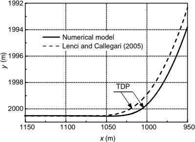 1992 1994 Numerical model Lenci and Callegari (2005) 1996 1998 TDP 2000 1150 1100 1050