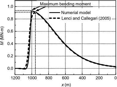 Maximum bending moment 1.0 Numerial model 0.8 Lenci and Callegari (2005) 0.6 0.4 0.2 0.0