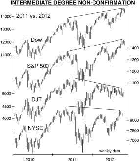 2012. The S&P went above last year's high in recent months as well. But the Dow