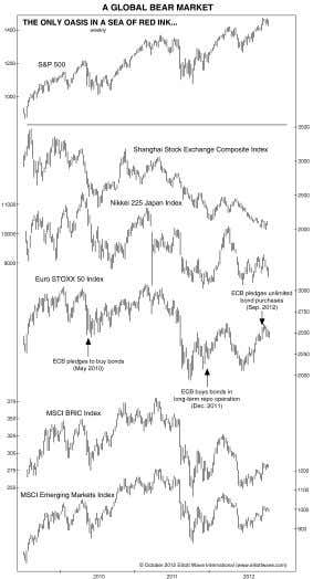 The Elliott Wave Theorist—October 19, 2012 First of all, non-confirmations almost always occur at turns, especially