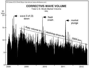 and the averages go to new highs. On rare occasions, even volume can be pretty low