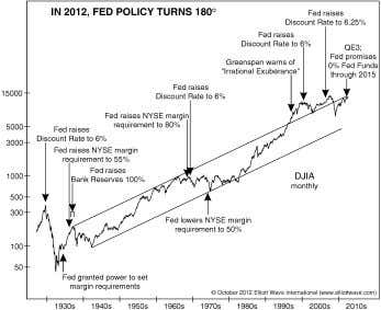 The Elliott Wave Theorist—October 19, 2012 (LAF) index will have fallen a long way into 2009,