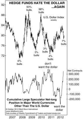the 7¼-year cycle, which has been in effect since 1980, pretty well delineating the lows in