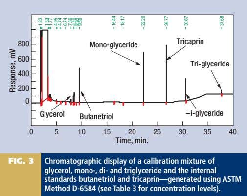 FIG. 3 Chromatographic display of a calibration mixture of glycerol, mono-, di- and triglyceride and