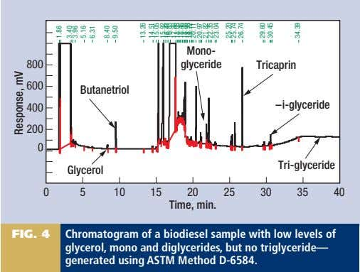 FIG. 4 Chromatogram of a biodiesel sample with low levels of glycerol, mono and diglycerides,