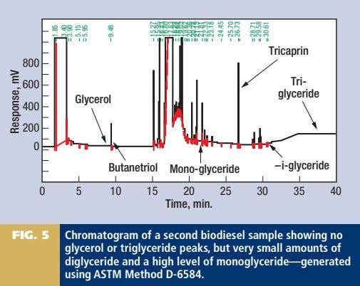 FIG. 5 Chromatogram of a second biodiesel sample showing no glycerol or triglyceride peaks, but