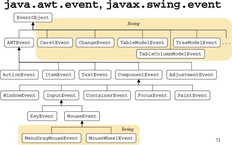 java.awt.event, javax.swing.event EventObject Swing AWTEvent CaretEvent ChangeEvent TableModelEvent TreeModelEvent